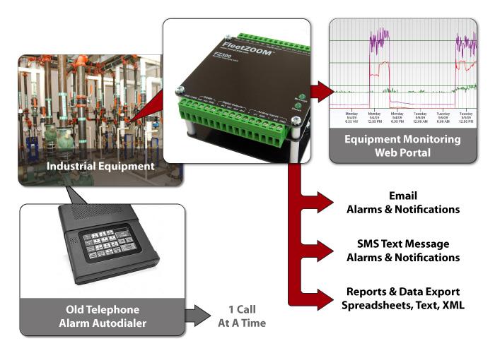 alarm auto dialer monitoring diagram