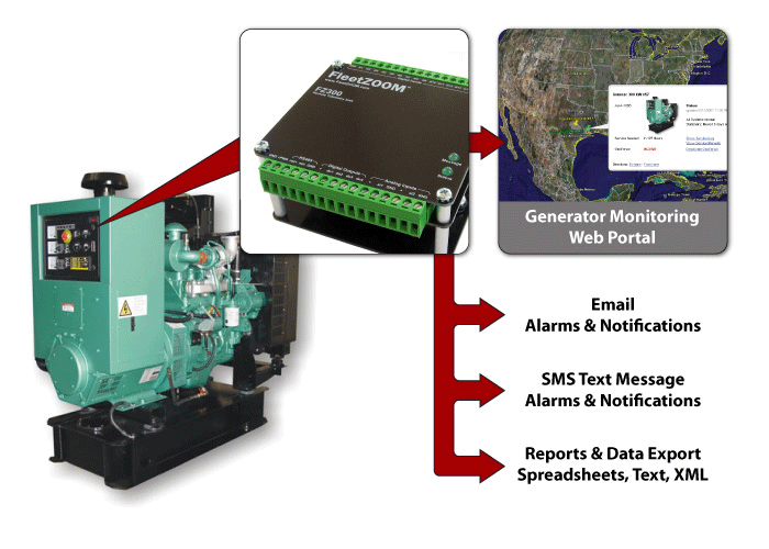 Generator Monitoring Diagram