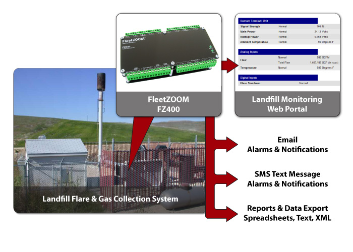 Landfill Gas System Diagram