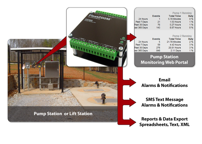 Pump Station System Diagram
